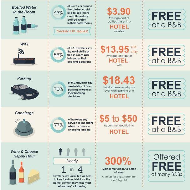 Vs Hotel: Hotels Vs. B&Bs, BedandBreakfast.com Infographic Shows How