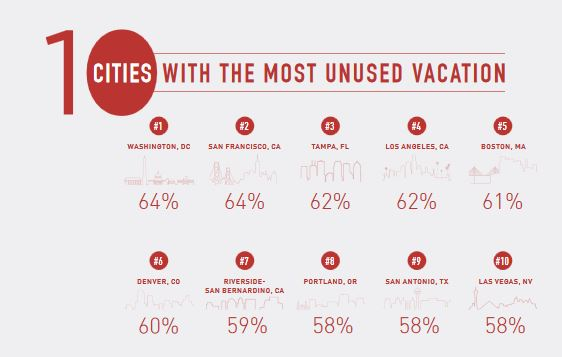 Boston ranks high for unused vacation time