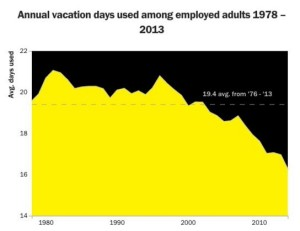 Americans taking less vacation days